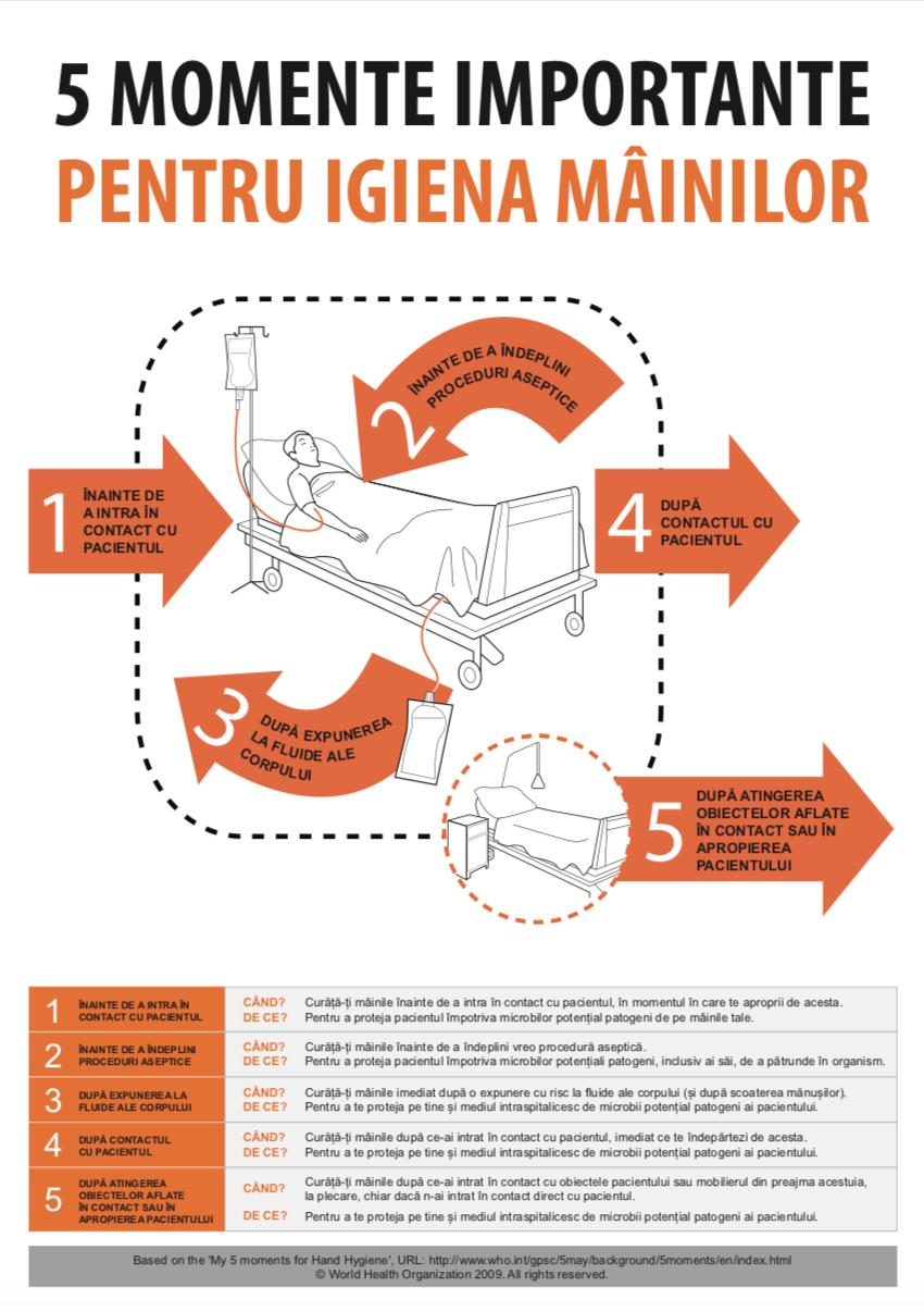 5 Momente importante pentru igiena mainilor